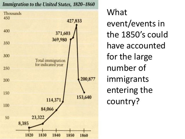 Whatevent/events inthe 1850's couldhave accountedfor the largenumber ofimmigrantsentering thecountry?