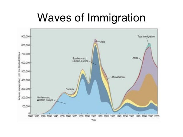 a fresh overview on africans immigrating to america Two-fifths of african immigrants have at least a bachelor's degree, and more than one-third work in professional jobs african immigrants in america: a demographic overview | american immigration council.