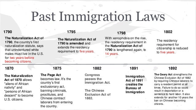 America S First Naturalization Law