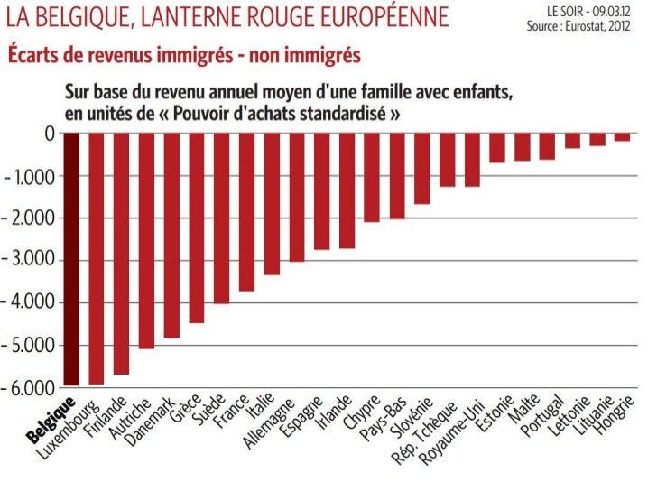 Ecart de revenus immigrés-non immigrés