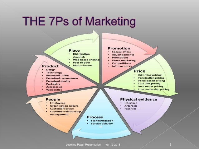 thesis of marketing communication