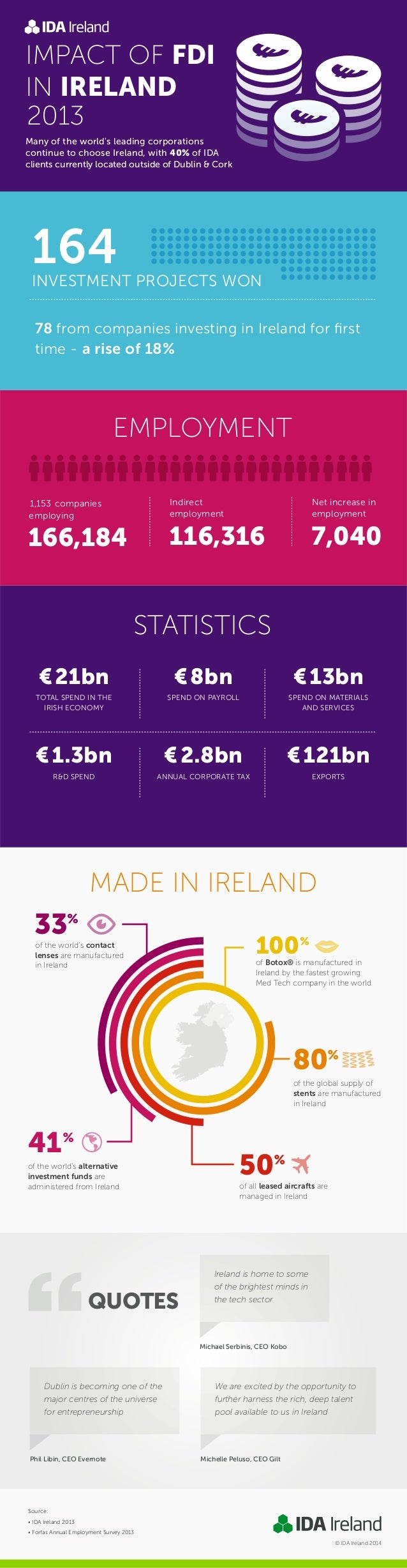 MADE IN IRELAND 166,184 1,153 companies employing IMPACT OF FDI IN IRELAND STATISTICS EMPLOYMENT Ireland is home to some o...
