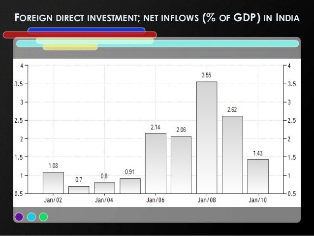 the effects of fdi inflows on