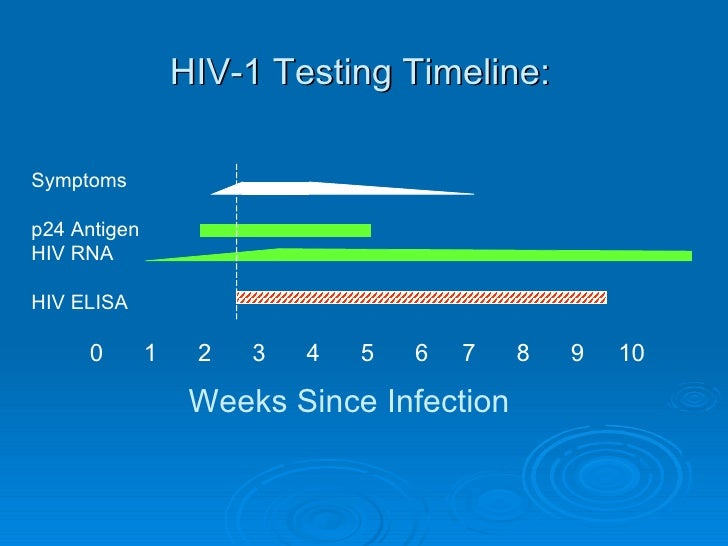 Impact of hiv naat in texas nine months and counting myra brinson - Test hiv p24 periodo finestra ...