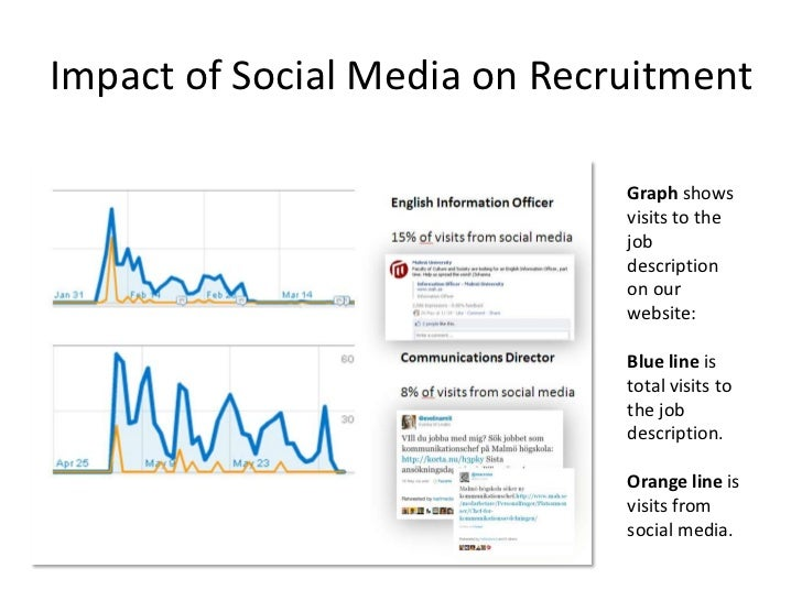 Impactof Social Media on Recruitment<br />Graph shows visits to the jobdescription on ourwebsite:<br />Blue line is total ...
