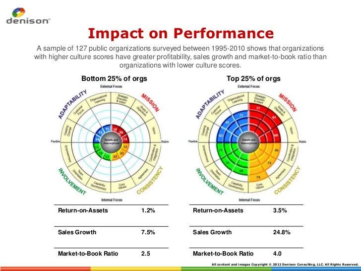 Impact on performance 2012