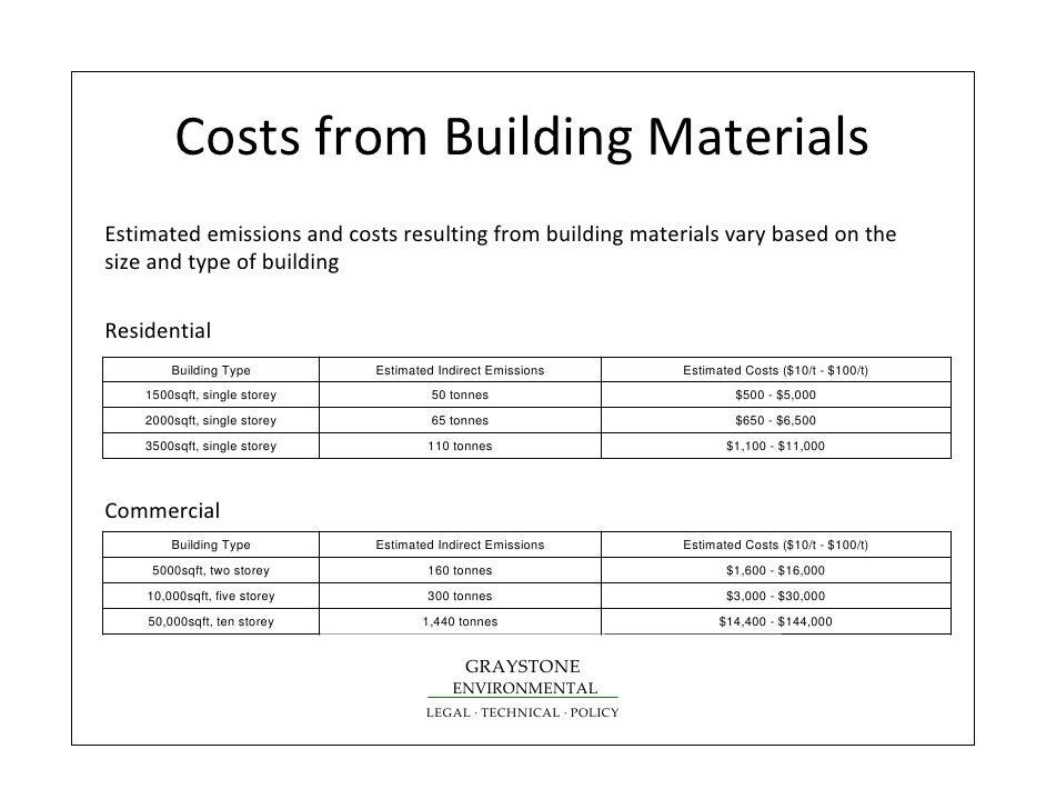 Building Materials Estimator Driverlayer Search Engine