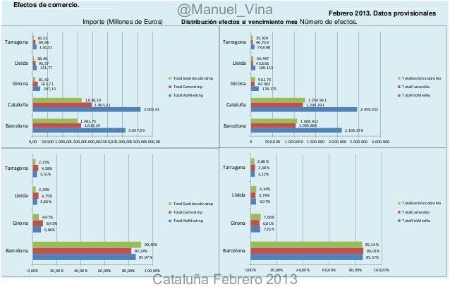 Análisis Estadístico Impagados Cataluña Febrero 2013