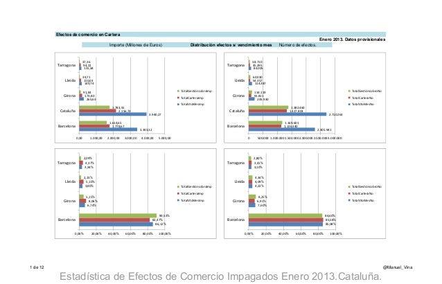 Estadística efectos de comercio impagados Enero 2013 Cataluña