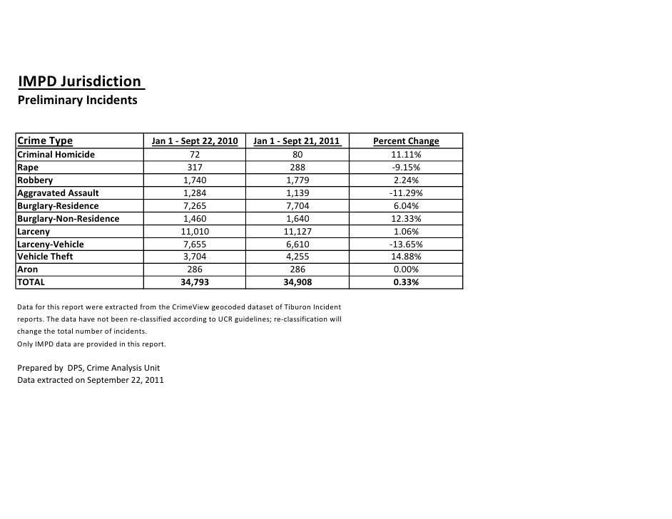 IMPD JurisdictionPreliminary IncidentsCrime Type                              Jan 1 - Sept 22, 2010         Jan 1 - Sept 2...