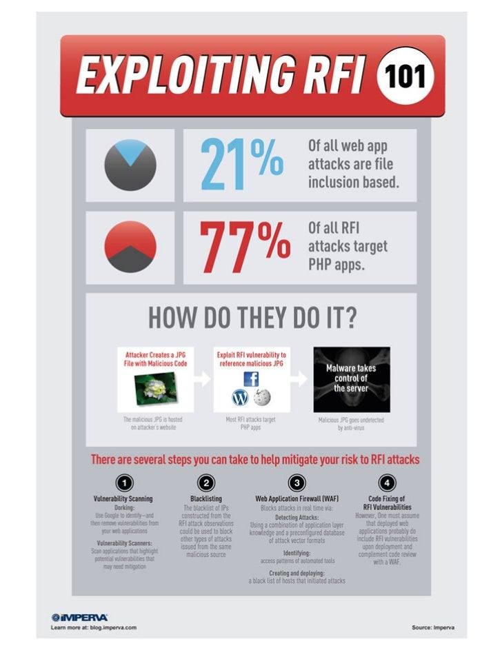[Infographic] Exploiting RFI Attacks 101