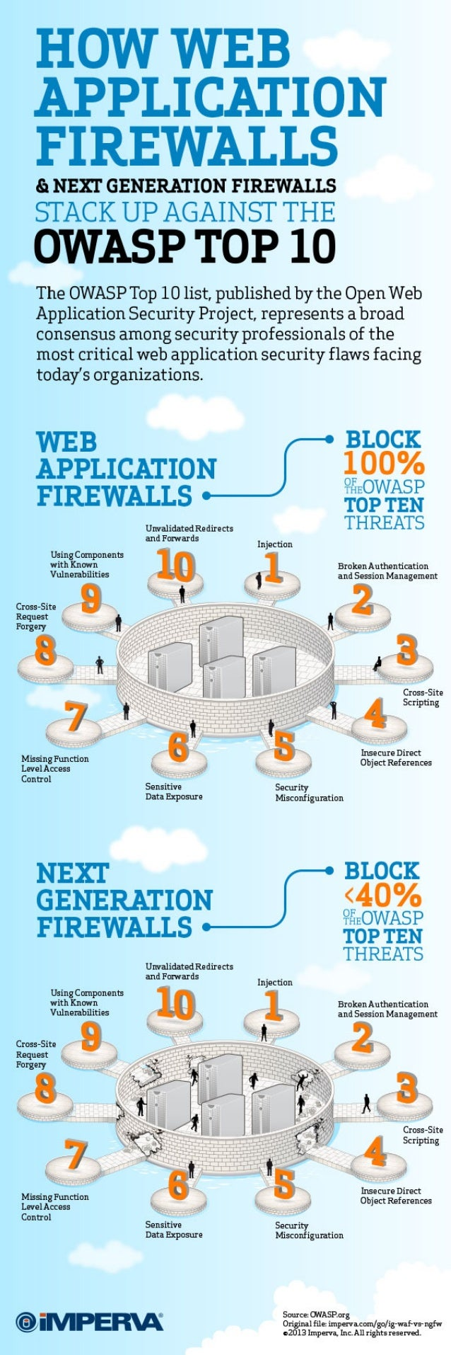 Web Applications Under Attack: Why Network Security Solutions Leave You Exposed