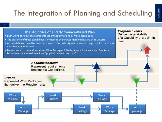 1  The	   structure	   of	   a	   Performance-­‐Based	   Plan	     !  Each	   Event	   or	   Milestone	   represents	   th...