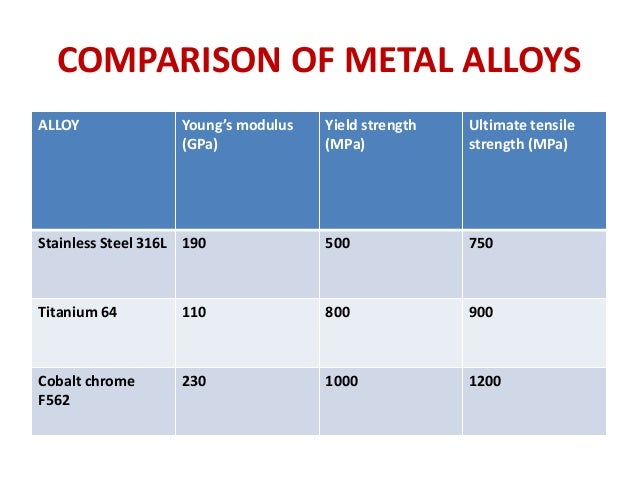 Implant Materials In Orthopaedics Tella on Silicon Melting Point