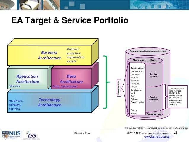 Implementing ITIL® Service Strategy Through Enterprise ...