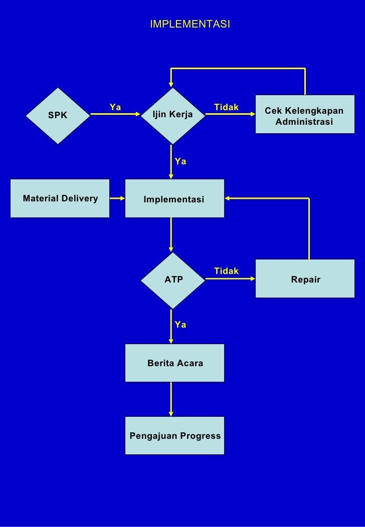 IMPLEMENTASI SPK Ya Ijin Kerja Cek Kelengkapan Administrasi Material Delivery Implementasi ATP Repair Berita Acara Pengaju...