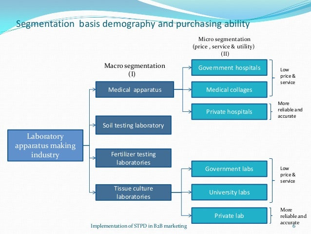 stp market segmentation An important element of the marketing process is the value creation stage value creation begins with the process of stp in this module, you will learn about segmentation, targeting, and.