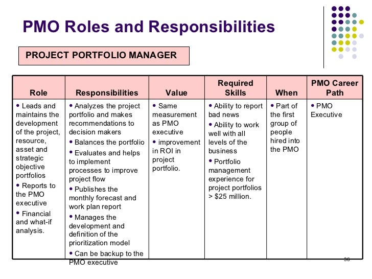 roles and responsibilities for strategy implementation Strategy implementation is also known as strategy execution and it a process that the the roles of strategy the responsibilities of strategy.