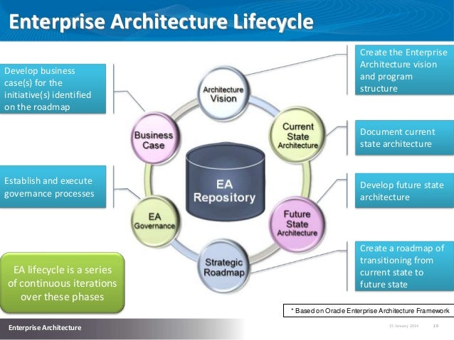 implementing effective enterprise architecture
