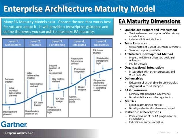 Implementing effective enterprise architecture for Ea definition