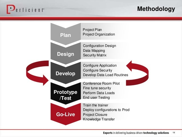 Methodology project plan project organization configuration design