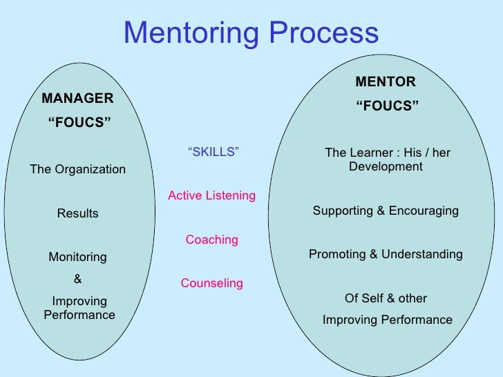 importance of mentoring Mentoring, on the other hand, can help employees navigate organizational culture, solve problems and advance their careers mentoring is a great way to.