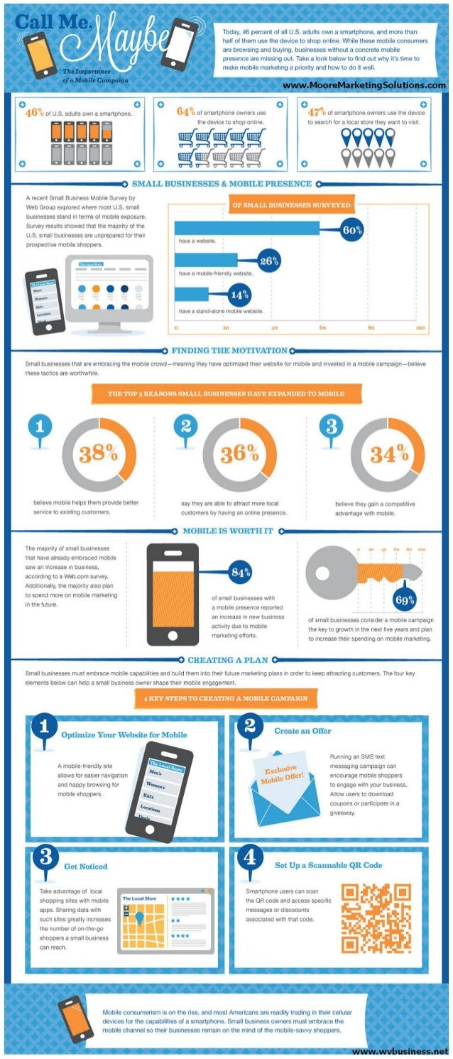 Importance of a Mobile Marketing Campaign