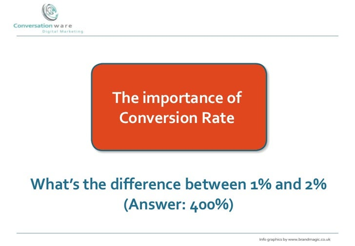 The importance of           Conversion RateWhat's the difference between 1% and 2%             (Answer: 400%)