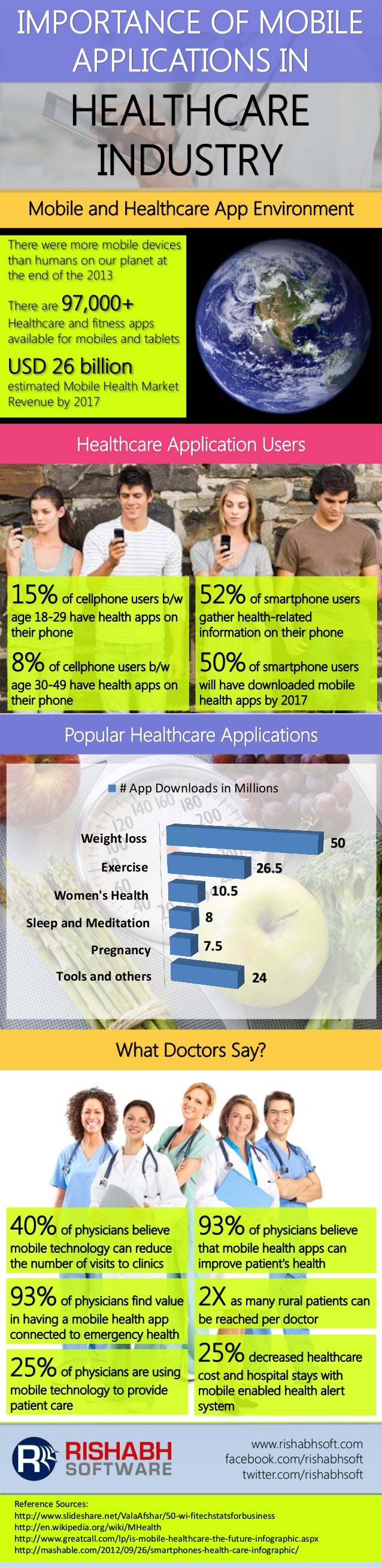 Importance of Mobile Applications in Healthcare Industry [INFOGRAPHIC]