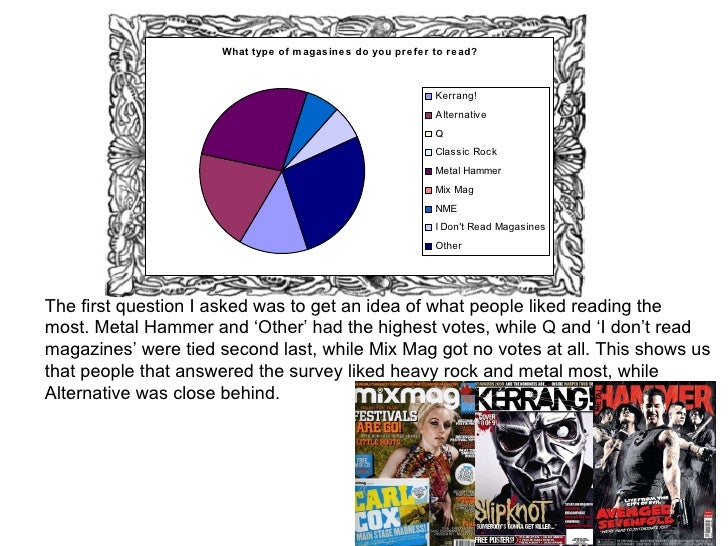 The first question I asked was to get an idea of what people liked reading the most. Metal Hammer and 'Other' had the high...