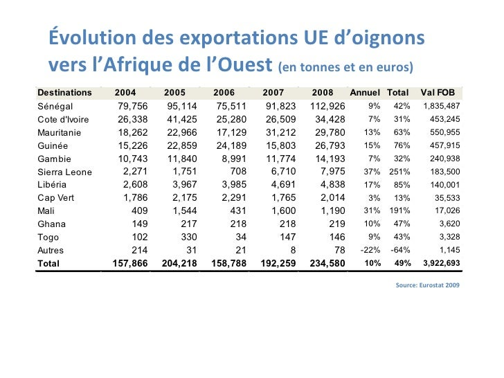 Évolution des exportations UE d'oignons vers l'Afrique de l'Ouest  (en tonnes et en euros) Source: Eurostat 2009