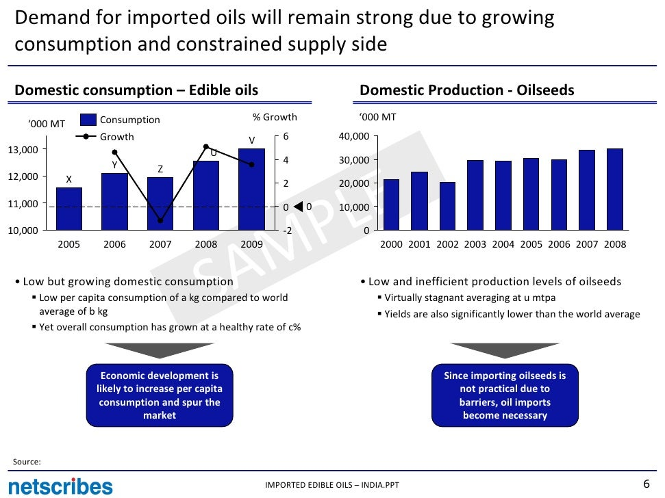 paper on oil consumption in developing B fuel economy vs fuel consumption vs ghg emissions global overview on fuel efficiency and due to rapid motorisation taking place in developing.