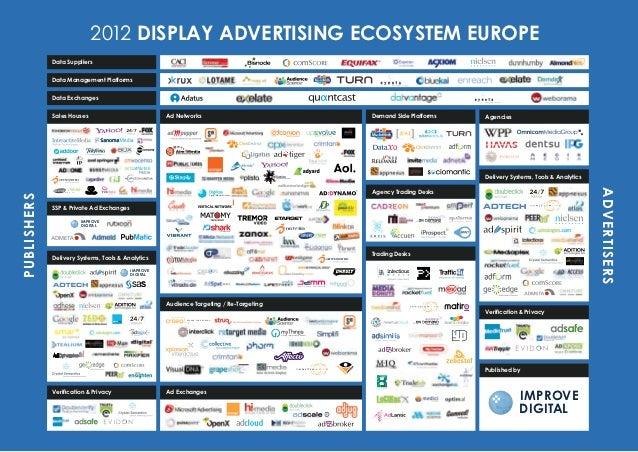 Improve digital display-advertising-ecosystem-europe-09_2012