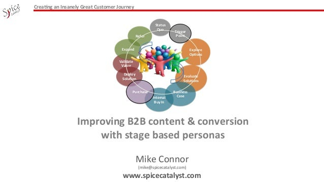 Improving B2B content & conversion with personas