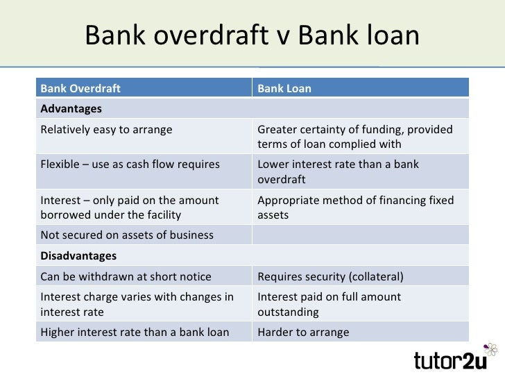 bank overdraft Need a bit more cash into your account our overdraft facility gives you quick access to money, making it a great solution for short-term borrowing needs.