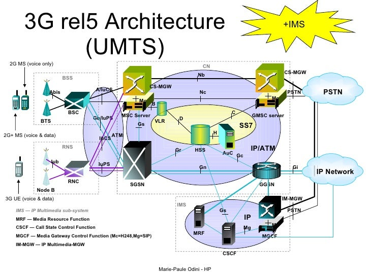 Ims standards for Architecture 2g 3g 4g