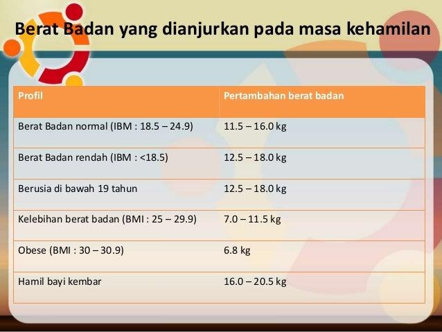 Kalkulator BMI Dan Cara Kira BMI (Body Mass Index)