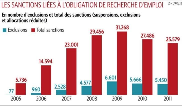 Les sanctions liées à la recherche d'emploi