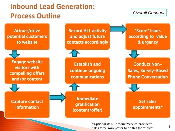 Lead Generation Process Steps images