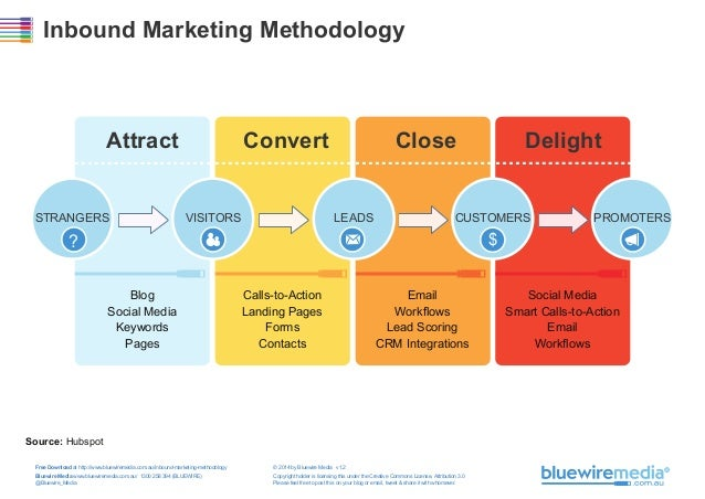 Inbound Marketing Methodology  Attract STRANGERS  Convert VISITORS  Close LEADS  Delight  CUSTOMERS  PROMOTERS  $  ? Blog ...