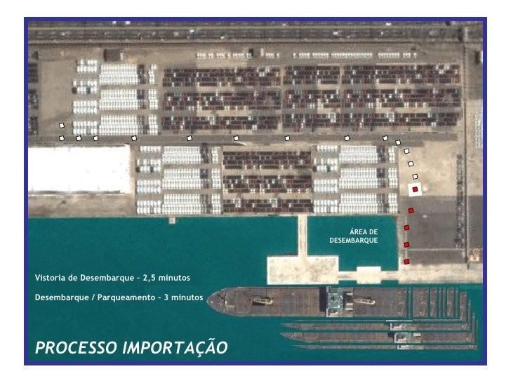Vistoria de Desembarque – 2,5 minutos Desembarque / Parqueamento - 3 minutos PROCESSO IMPORTAÇÃO ÁREA DE DESEMBARQUE
