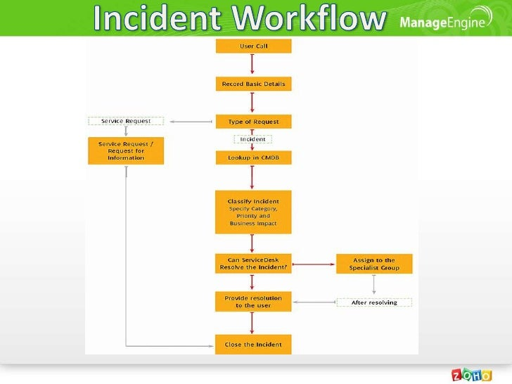 Image Gallery It Incident Management