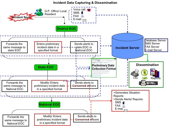 Incident surveilance system- india