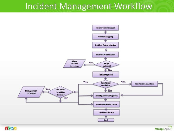 Incident Amp Problem Management Decoded