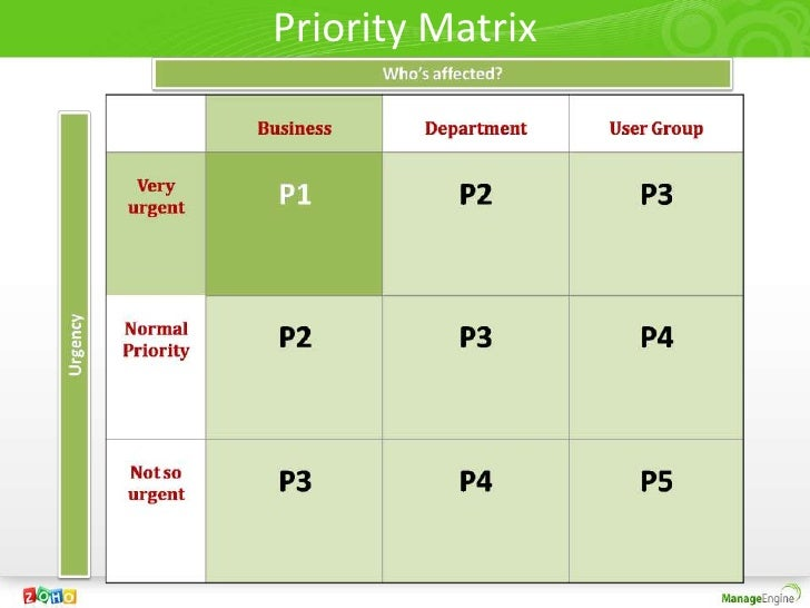 Priority Matrix Pictures To Pin On Pinterest Pinsdaddy