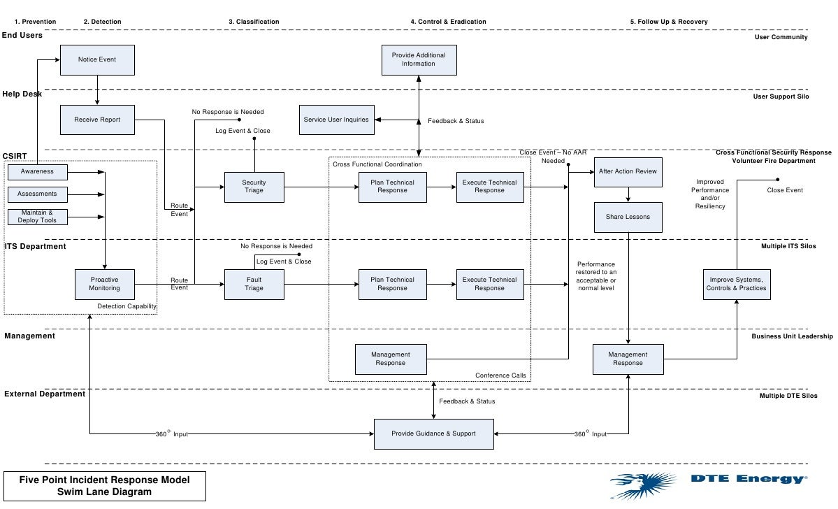 Incident response plan template nist 28 images cyber incident incident response plan template nist incident response swimlanes pronofoot35fo Image collections