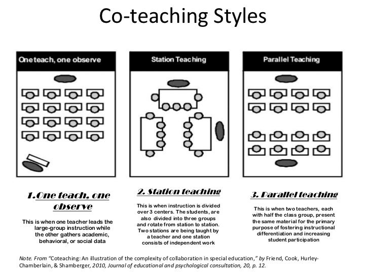 Collaborative Teaching Models : Inclusion can work