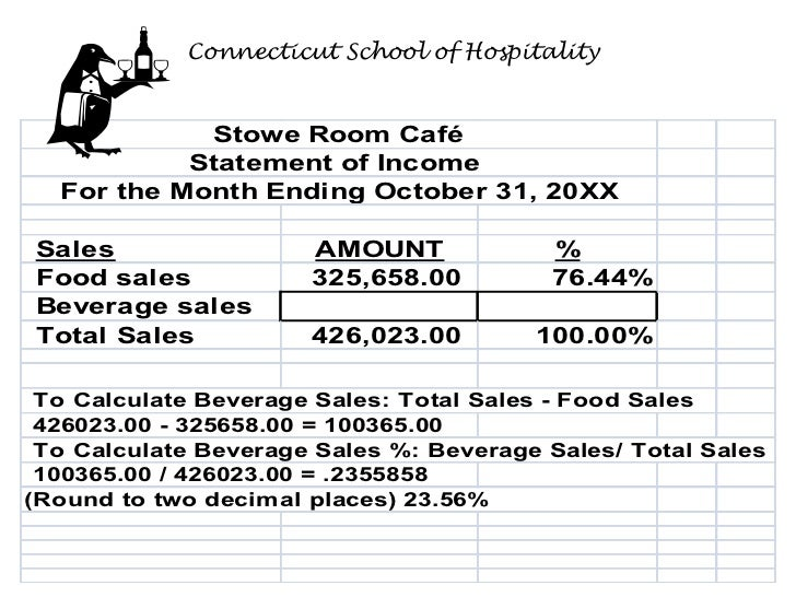 Connecticut School of Hospitality            Stowe Room Café           Statement of Income  For the Month Ending October 3...