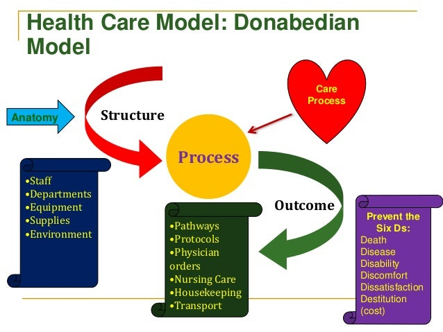 analysis of healthcare models 1 mixed methods: integrating quantitative and qualitative data collection and analysis while studying patient-centered  medical home models this brief focuses on using mixed methods to evaluate patient-centered medical home (pcmh).