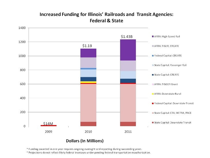 Increased funding-for-rail&transit